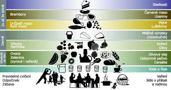 Středomořská dieta pyramida